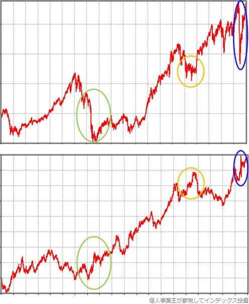 日興アセットマネジメントのインデックスファンド海外株式と値動きを比較したグラフ