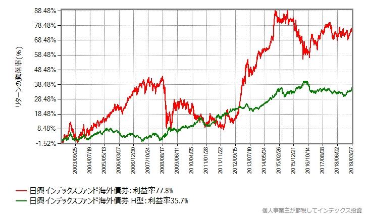 インデックスファンド海外債権の設定来の基準価額の推移