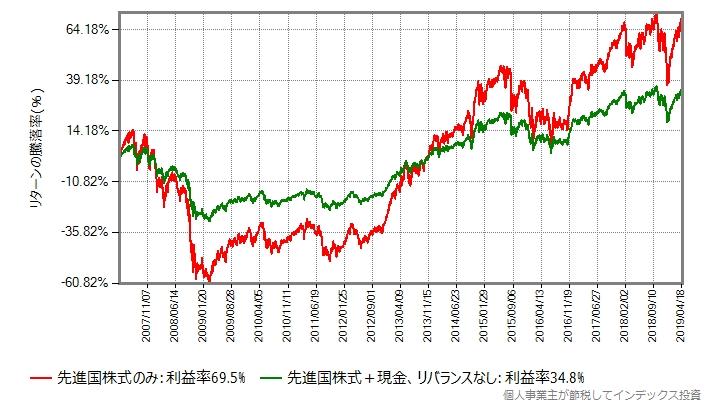 先進国株式のみ vs 先進国株式+現金(リバランスなし)