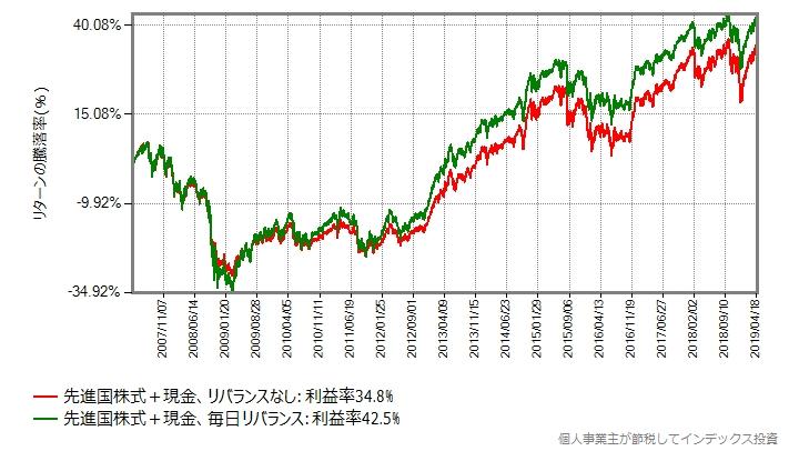 先進国株式+現金(リバランスなし) vs 先進国株式+現金(毎日リバランス)