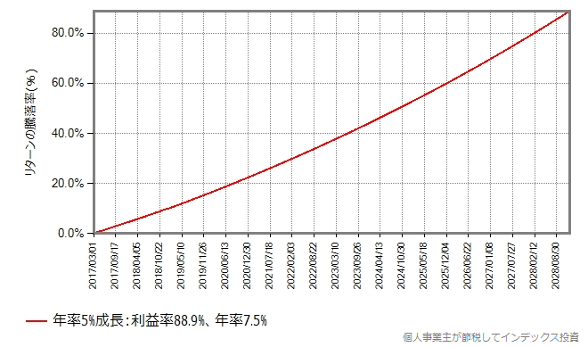 基準価額が年率5%で成長するインデックスファンド