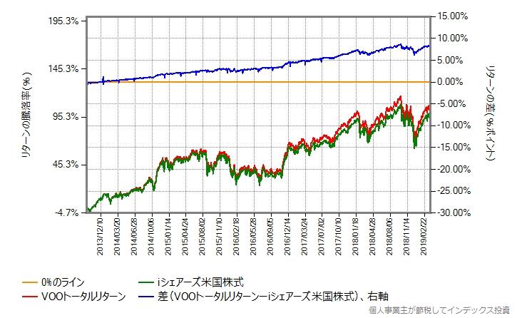 iシェアーズ米国株式 vs VOOトータルリターン