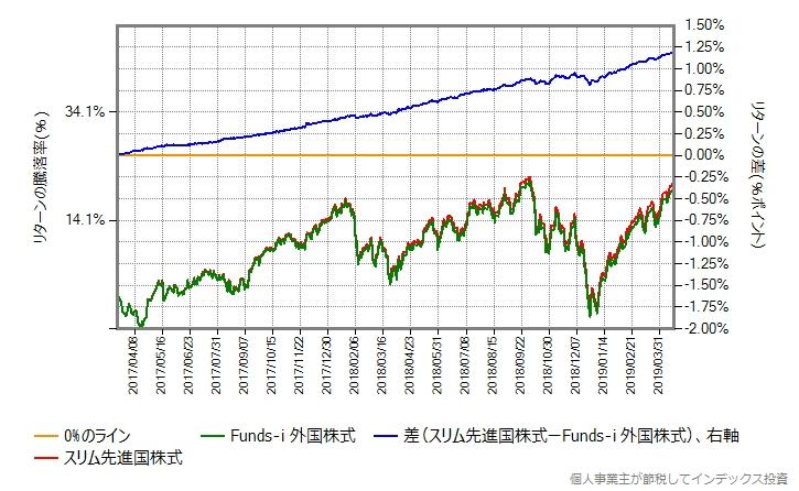 スリム先進国株式 vs Funds-i 外国株式