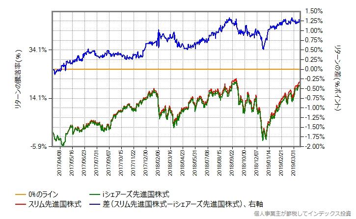 スリム先進国株式 vs iシェアーズ先進国株式