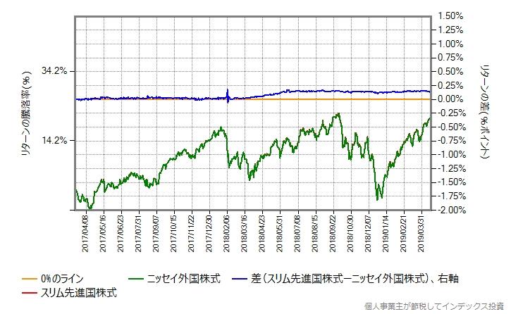 スリム先進国株式 vs ニッセイ外国株式