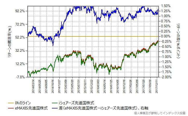 eMAXIS先進国株式 vs iシェアーズ先進国株式