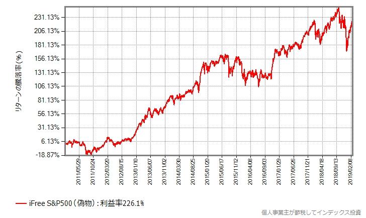2011年年初から2018年年末までのリターンの推移