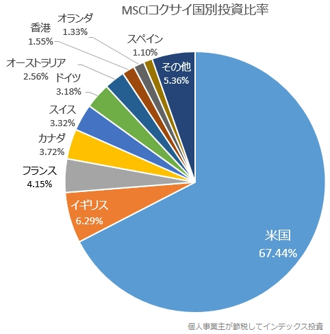 MSCIコクサイ国別投資比率