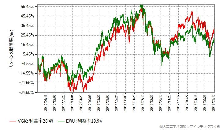 2010年から2019年3月まで