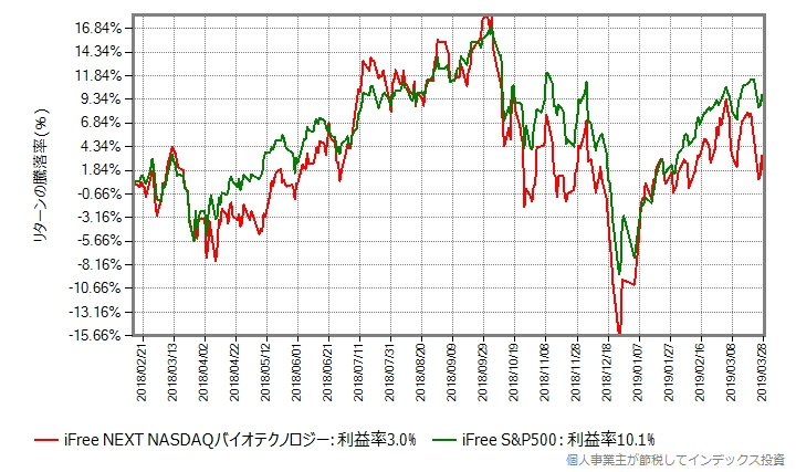iFree NEXT NASDAQバイオテクノロジー vs iFree S&P500