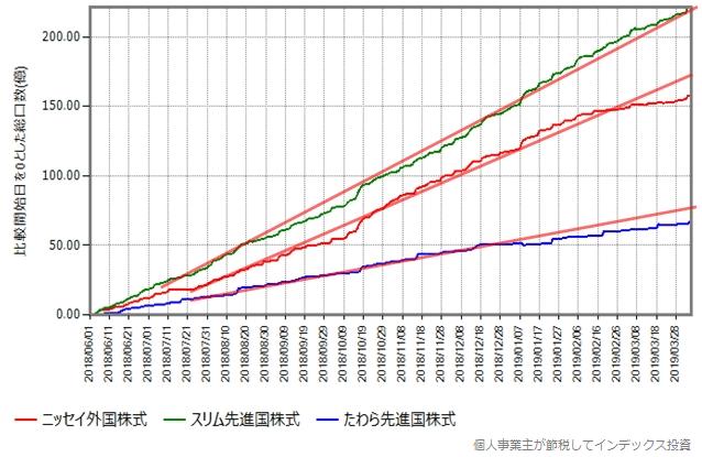 2018年6月からの総口数の推移、補助線あり