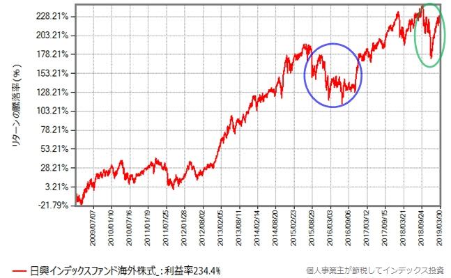 日興インデックスファンド海外株式の2019年からの基準価額の推移