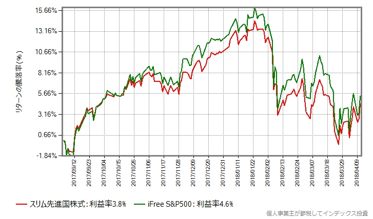 比較期間を1年前にシフトしてiFree S&P500との比較