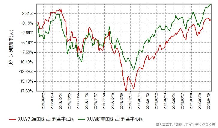 スリム新興国株式とスリム先進国株式の比較
