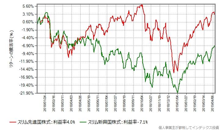 スリム新興国株式とスリム先進国株式の比較、2018年年初から