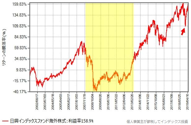 日興インデックスファンド海外株式の基準価額の推移
