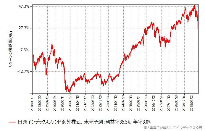 2018年年初から2029年末までの基準価額の推移