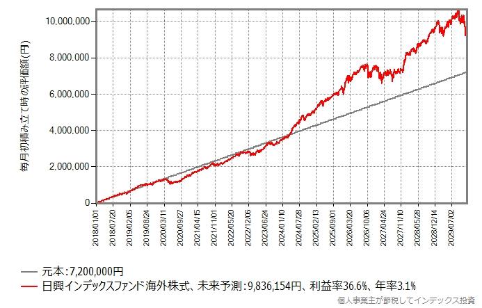 2018年から毎月初に5万円を積み立て続けた場合のシミュレーション