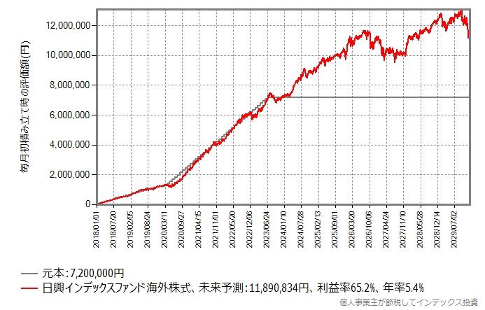 暴落で低迷している4年半の間、積み立て額を15万円に増やしたシミュレーション