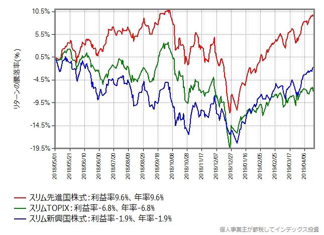 スリム先進国株式、スリム新興国株式、スリムTOPIXの基準価額の推移