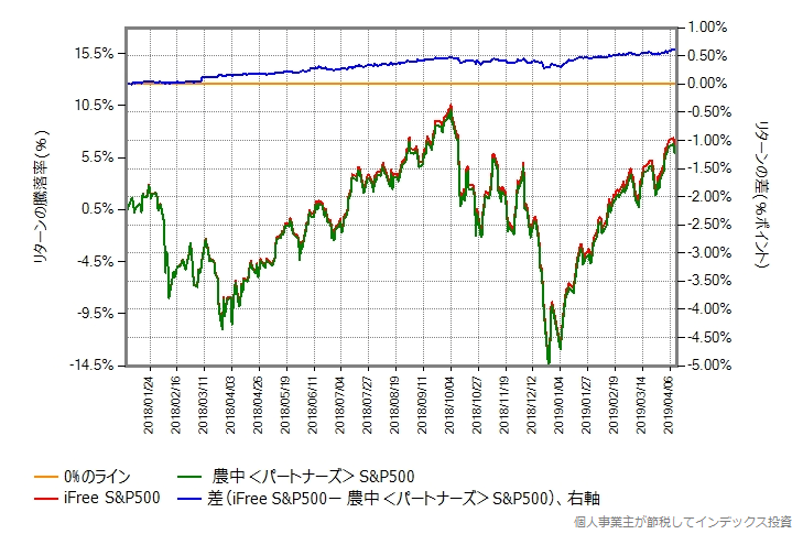 iFree S&P500 vs 農中<パートナーズ>S&P500