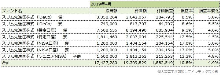 2019年4月の運用成績一覧表
