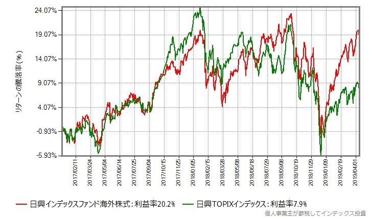 2017年年初から2009年4月12日までの比較