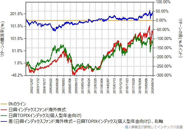 MSCIコクサイとTOPIXのリターン比較グラフ