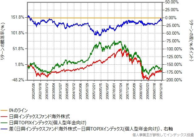 2002年年初から2009年末までの比較グラフ