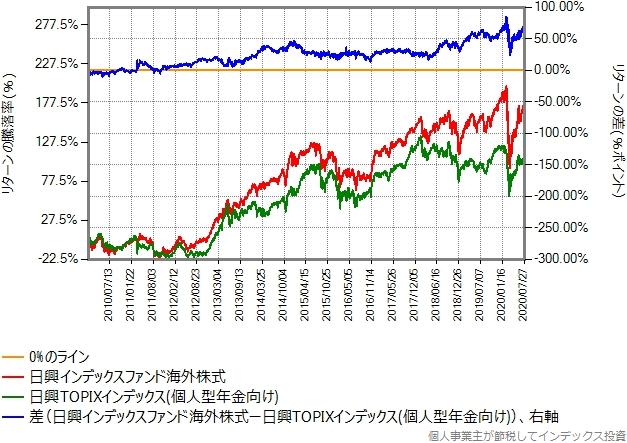 2010年年初から2020年7月末までの比較グラフ
