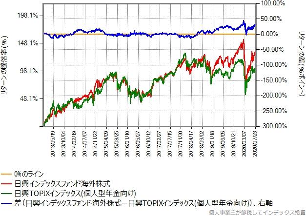 2013年年初から2020年7月末までの比較グラフ