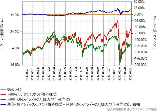 2017年年初から2020年7月末までの比較グラフ