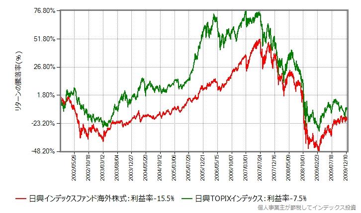 2002年年初から2009年末までの比較