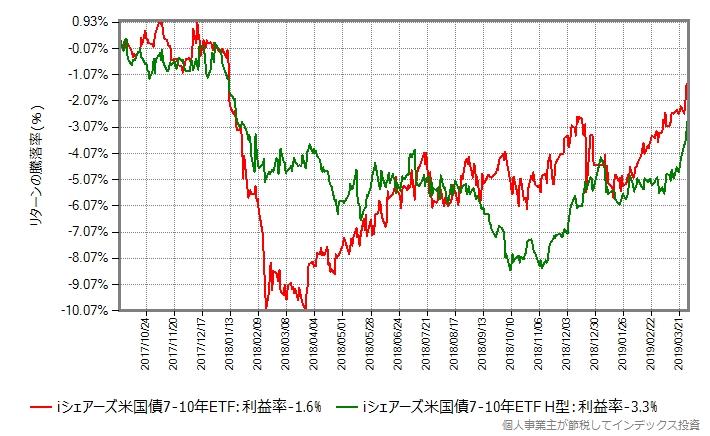 iシェアーズ米国債7-10年 ETFのヘッジあり、なし