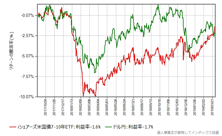 ドル円との比較