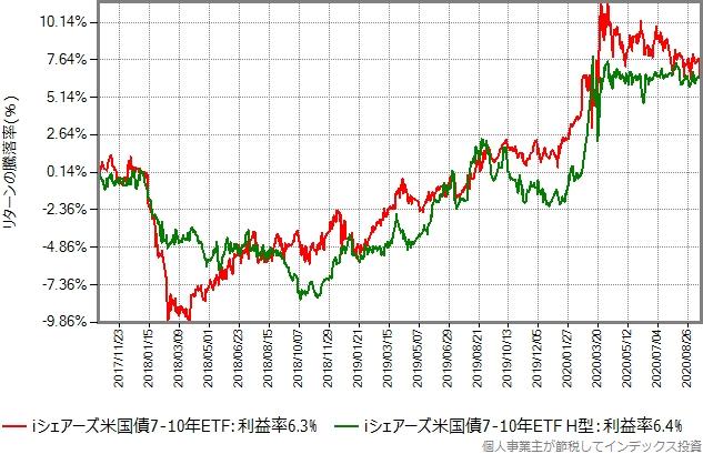 iシェアーズ米国債7-10年 ETFの為替ヘッジあり、なしのリターン比較グラフ