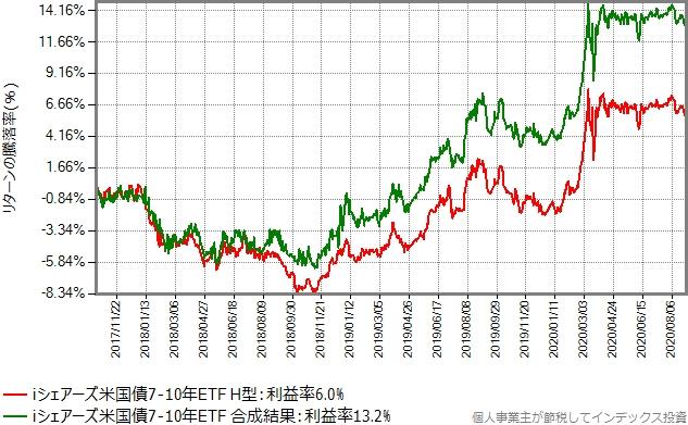 ヘッジなしのデータにドル円の変化を乗じた合成結果と、ヘッジありの比較グラフ