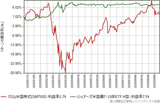 スリム米国株式(S&P500)とiシェアーズ米国債7-10年 ETF(ヘッジあり)のリターン比較グラフ