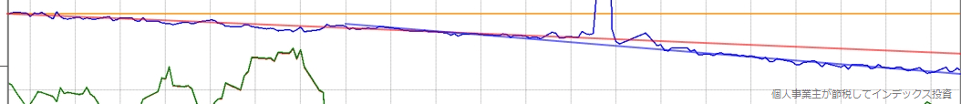 青のラインの傾きは2018年と2019年で明らかに異なる