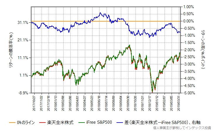 2017年10月16日から2019年4月5日までのリターン比較