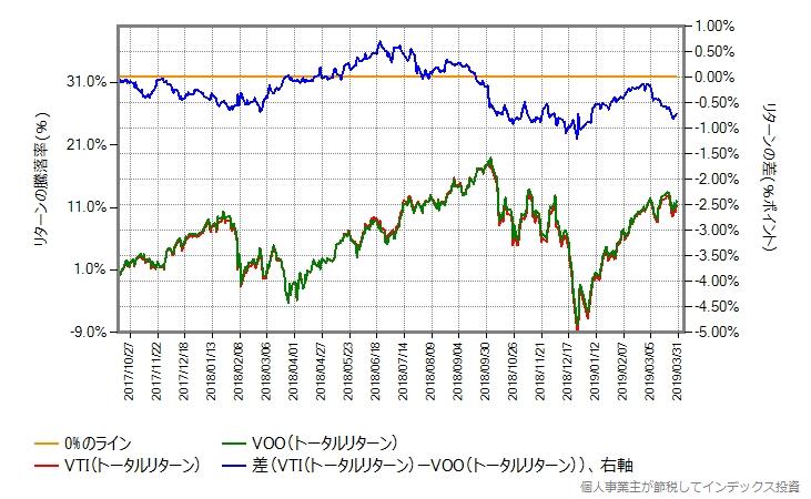 VTIとVOOのトータルリターンを比較