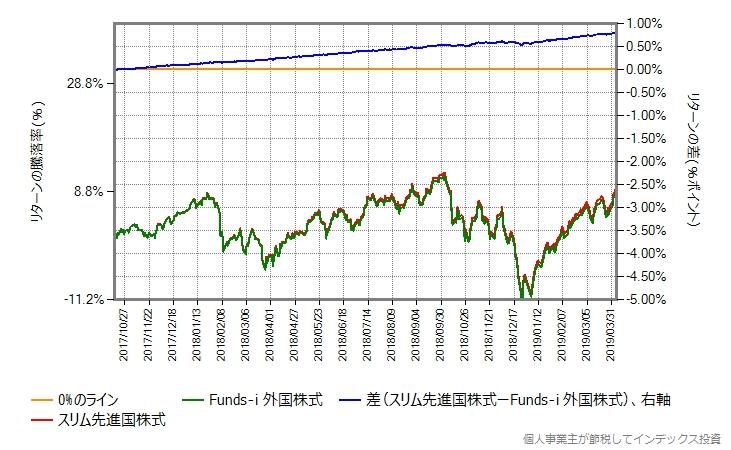 同じ期間におけるスリム先進国株式とFunds-i 外国株式のリターン比較