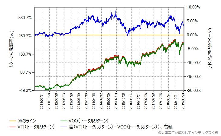 VTIとVOOのトータルリターンを2011年から比較