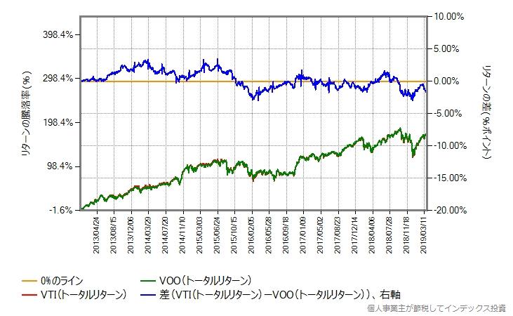 2013年から比較