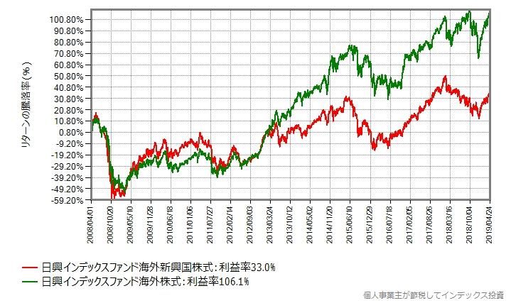 新興国株式と先進国株式