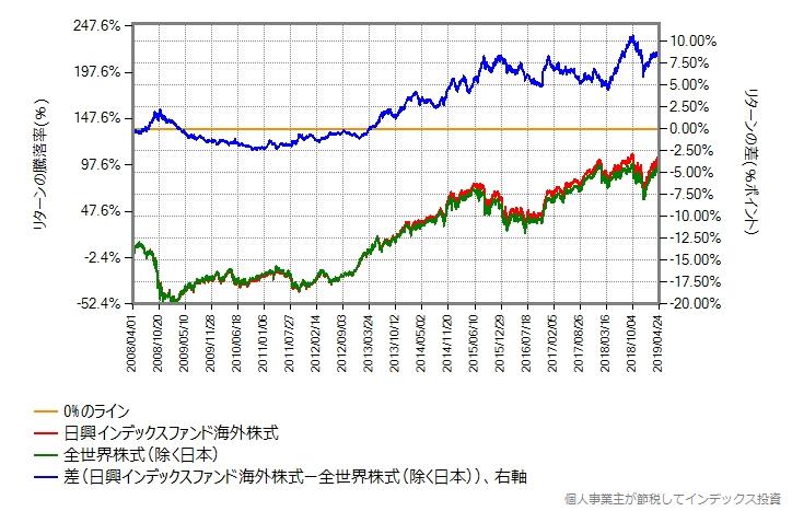 先進国株式と新興国株式を比率87:13で合成(毎営業日リバランス)した結果と、先進国株式を比較