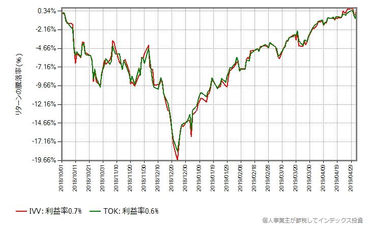 世界同時株安が始まる直前から、配当含まず、ドルのままのプロット