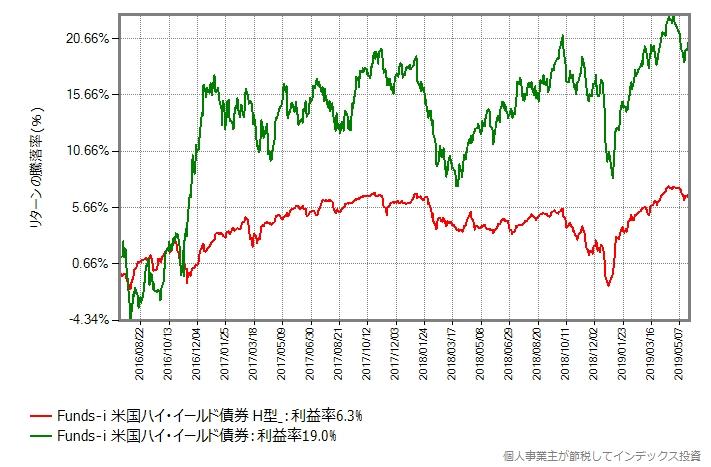Funds-i 米国ハイ・イールド債券の為替ヘッジあり、なしの基準価額の推移
