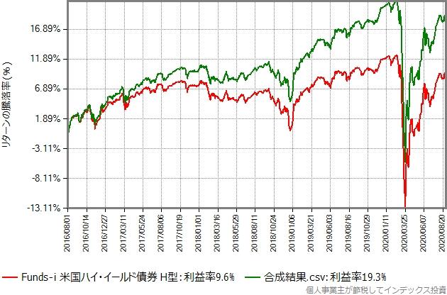 ヘッジありのデータにドル円の変化を乗じた合成結果と、ヘッジありの比較グラフ
