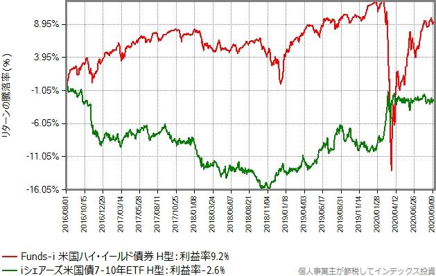 iシェアーズ米国債7-10年ETF(ヘッジあり)とFunds-i 米国ハイ・イールド債券(ヘッジあり)の比較グラフ